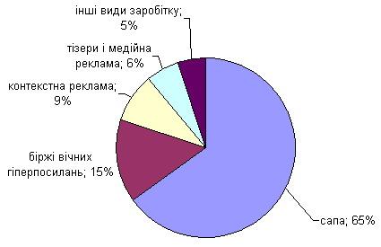доходи у 2012 році
