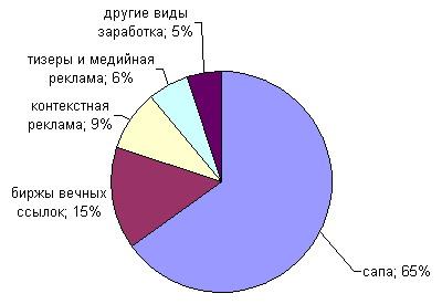 доходы в 2012 году