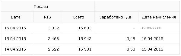 статистика по доходах