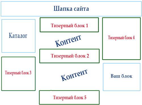 схема размещения тизерных блоков