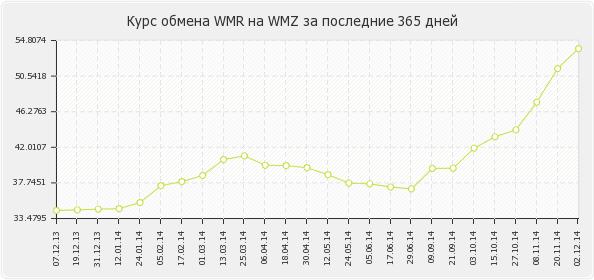 курс WMR до WMZ